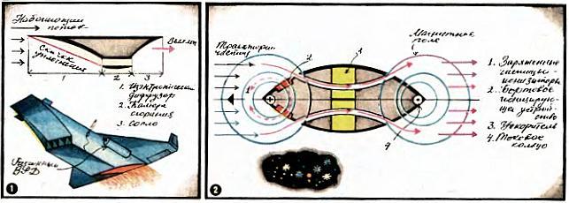 Схема гиперзвукового